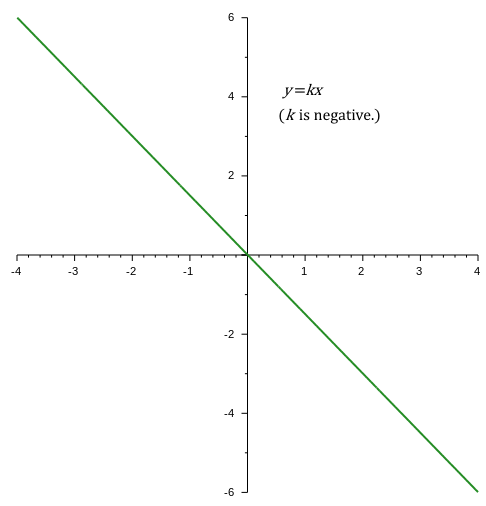 Variation with negative slope