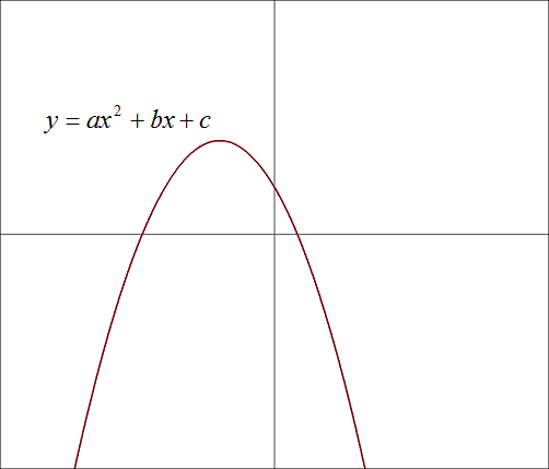 Graph of Quadratic Function