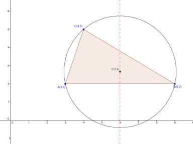 求外心 (Circumcentre)坐標的方法