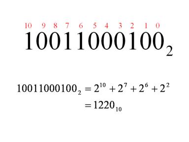 二進制和十六進制數字(基礎篇) Binary and Hexadecimal Numbers