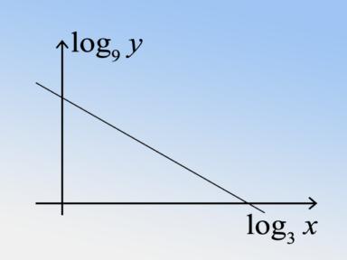 文憑試實戰篇 #16 對數(log)與直線圖像