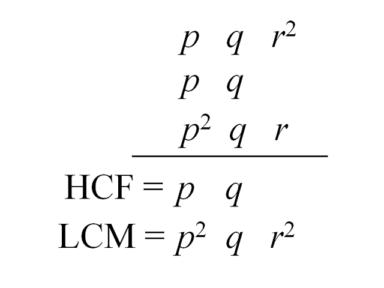 文憑試實戰篇 #17 代數式的 HCF 及 LCM